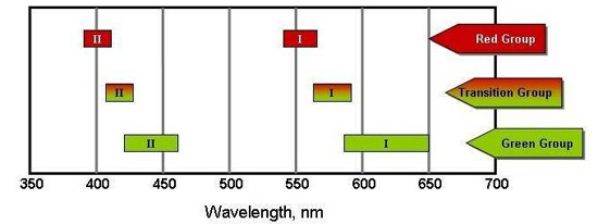 Absorption spectra for chromium bearing minerals.